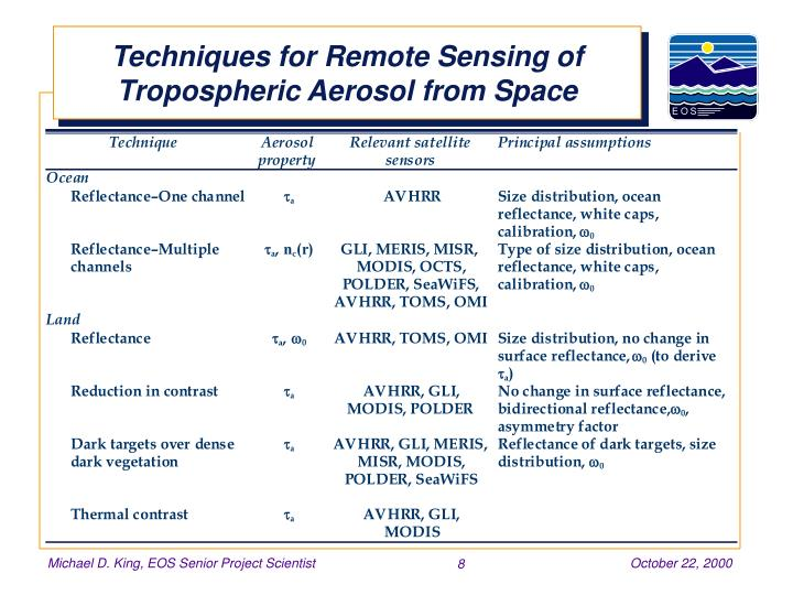 Techniques for Remote Sensing of Tropospheric Aerosol from Space