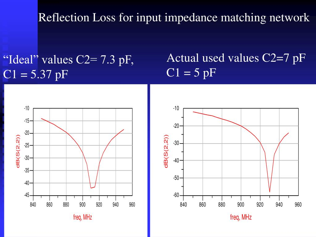Reflection Loss for input impedance matching network