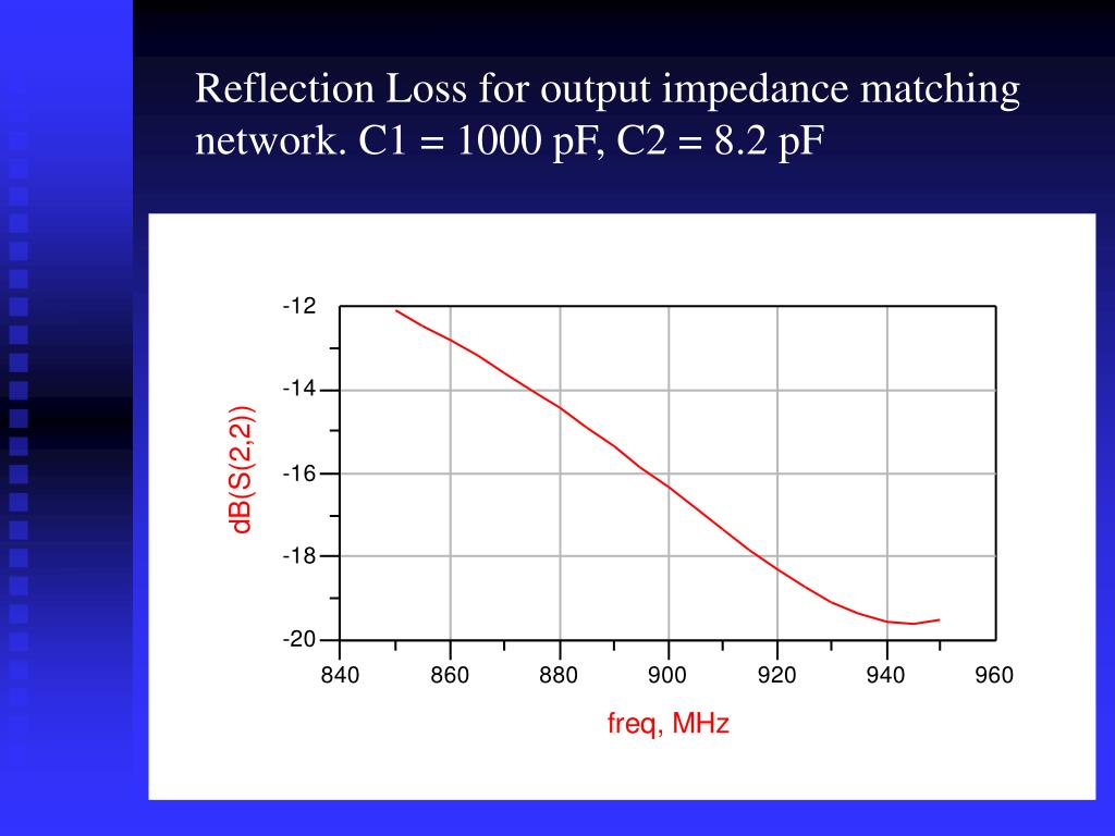 Reflection Loss for output impedance matching