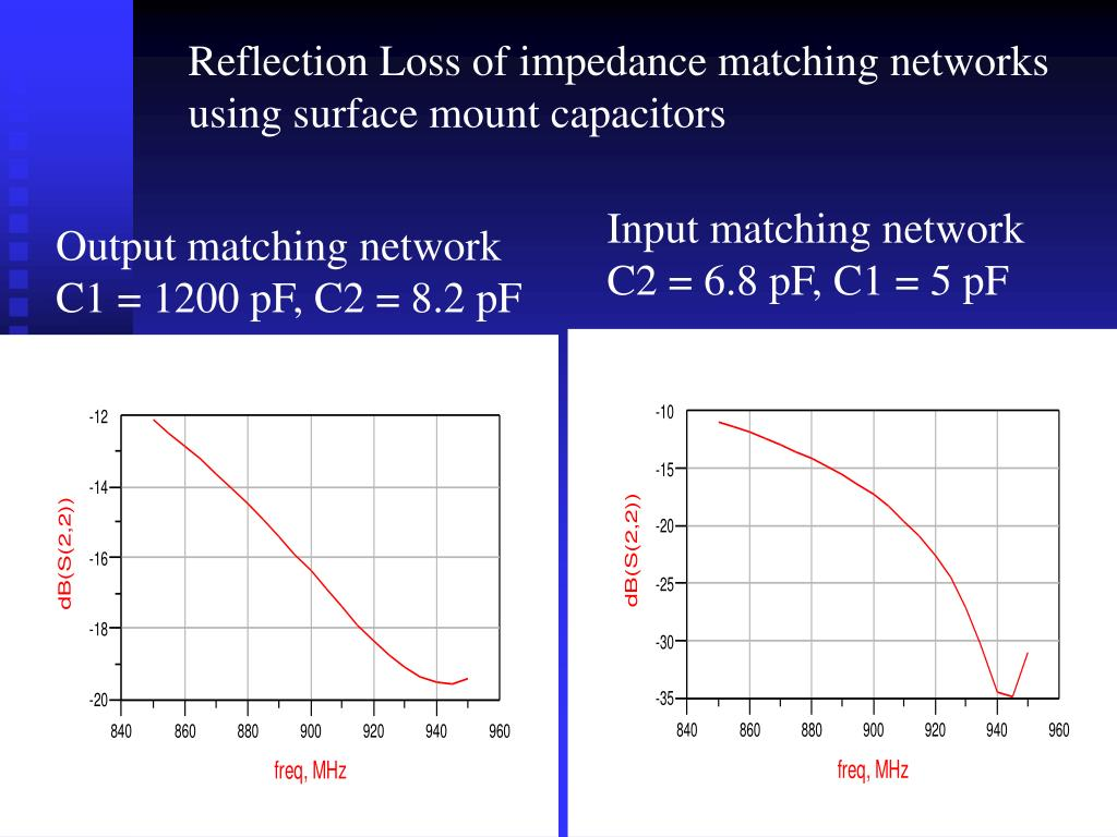 Reflection Loss of impedance matching networks