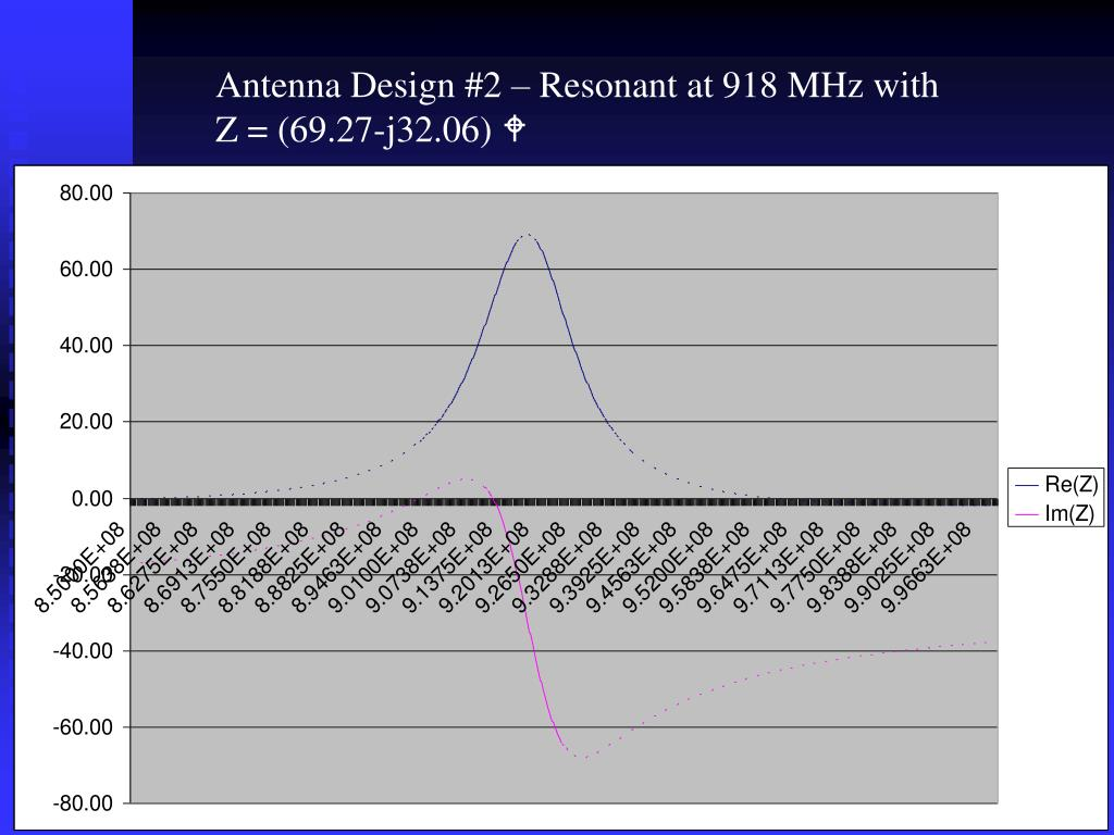 Antenna Design #2 – Resonant at 918 MHz with