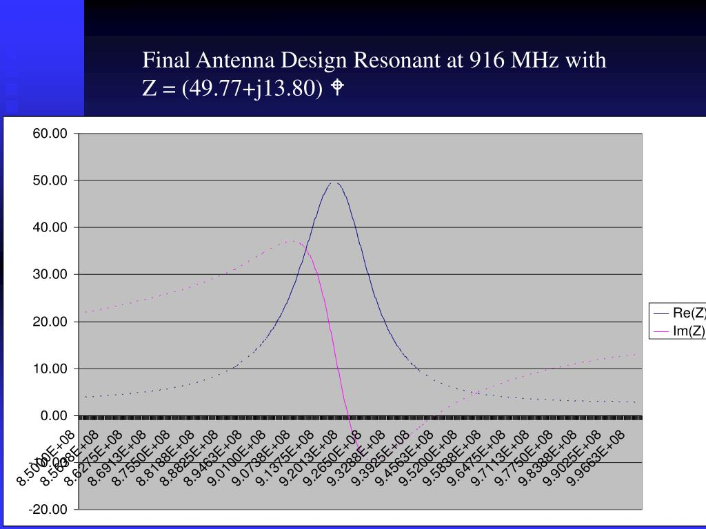 Final Antenna Design Resonant at 916 MHz with