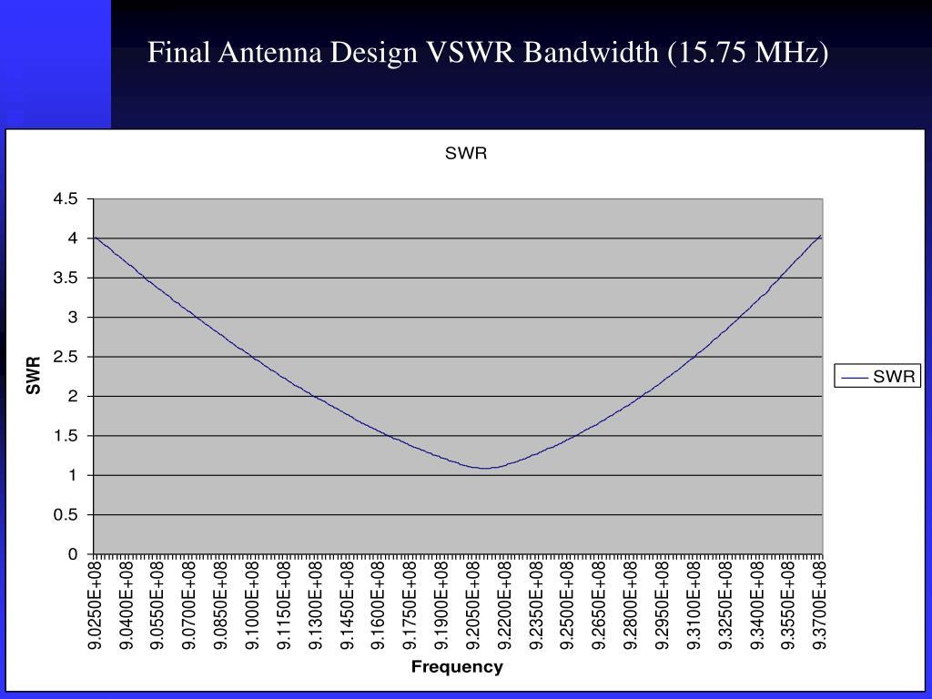 Final Antenna Design VSWR Bandwidth (15.75 MHz)