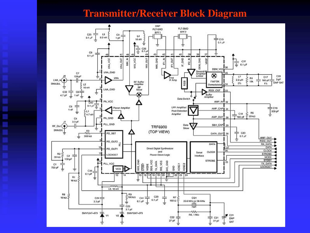 Transmitter/Receiver Block Diagram