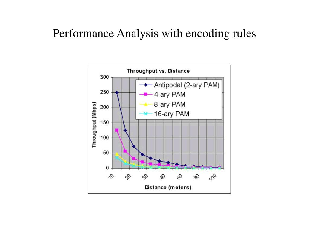 Performance Analysis with encoding rules