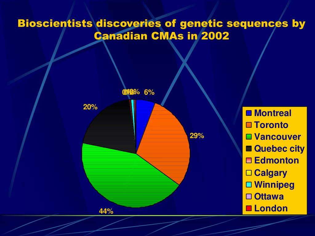 Bioscientists discoveries of genetic sequences by Canadian CMAs in 2002