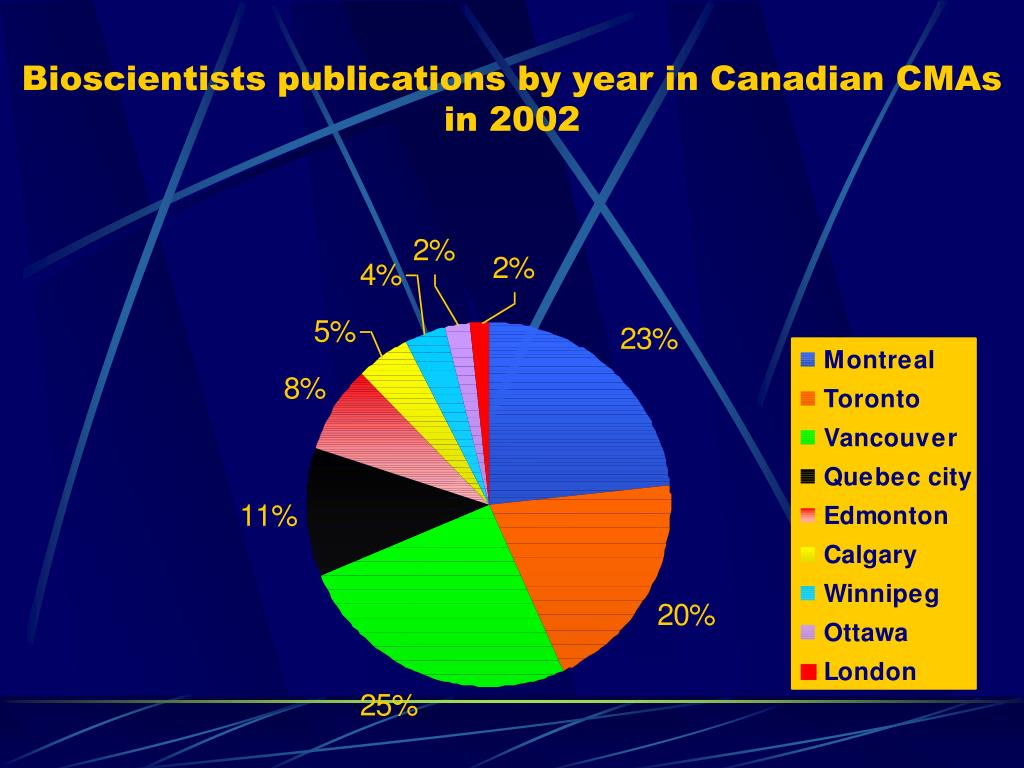 Bioscientists publications by year in Canadian CMAs in 2002