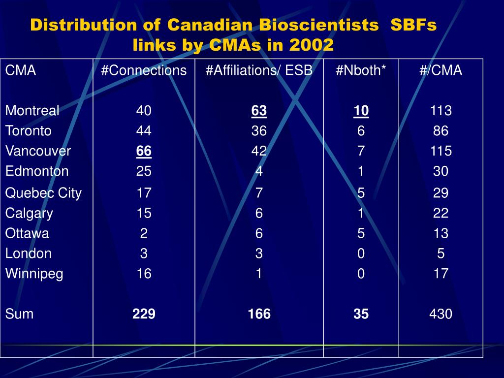Distribution of Canadian Bioscientists  SBFs links by CMAs in 2002