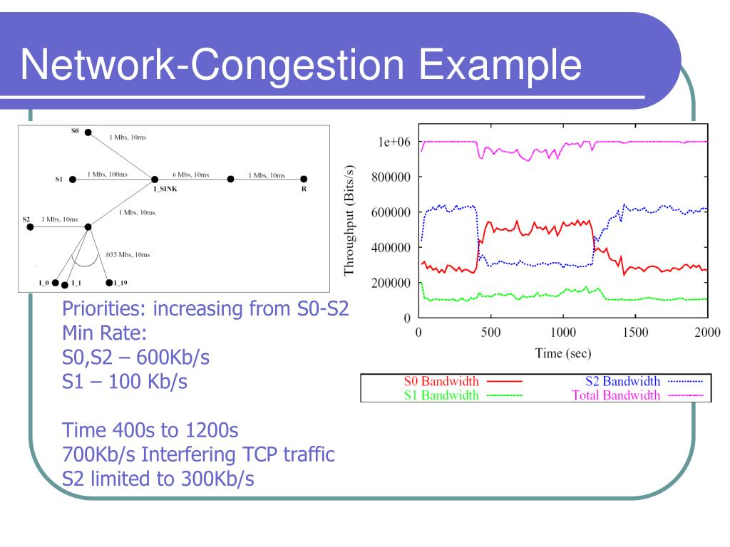 Network-Congestion Example