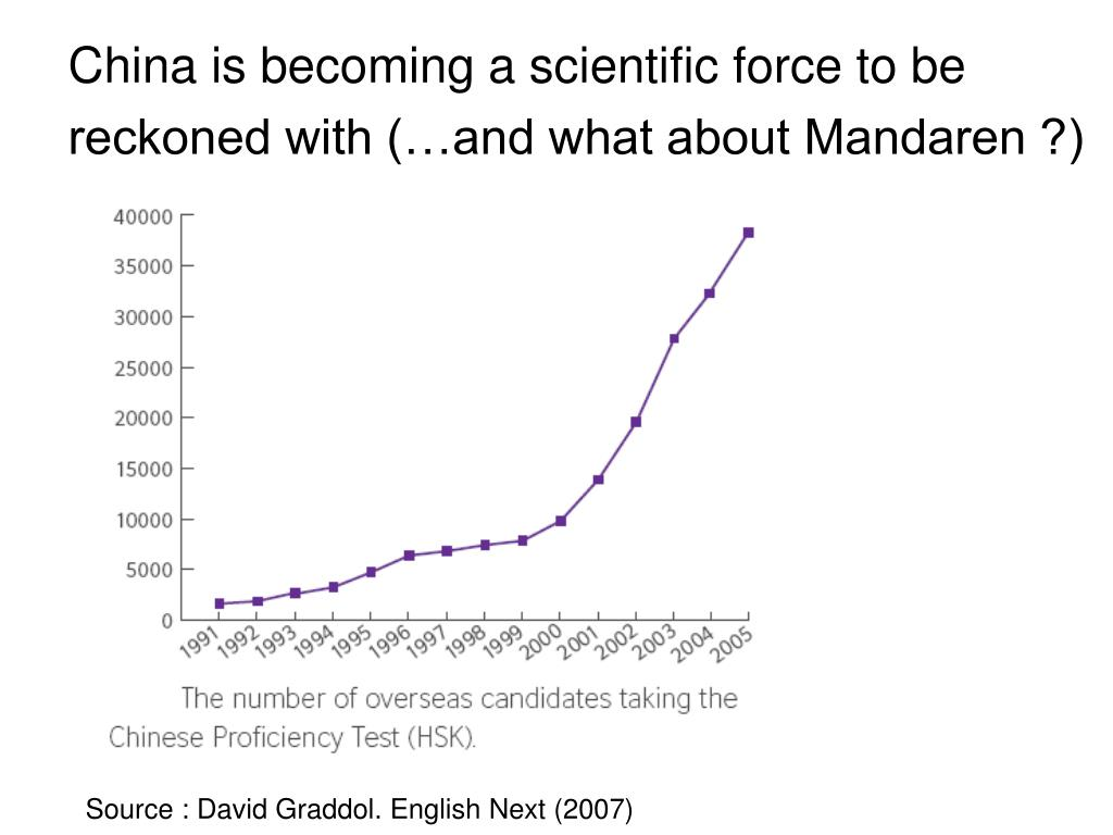 China is becoming a scientific force to be reckoned with (…and what about Mandaren ?)