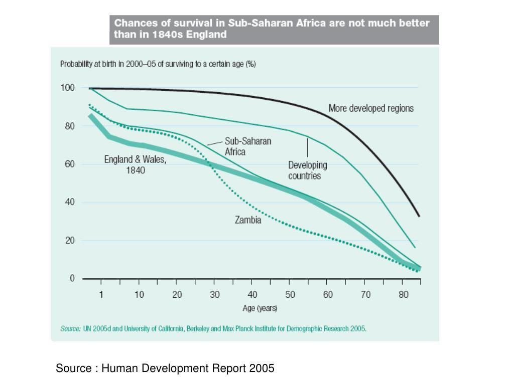 Source : Human Development Report 2005