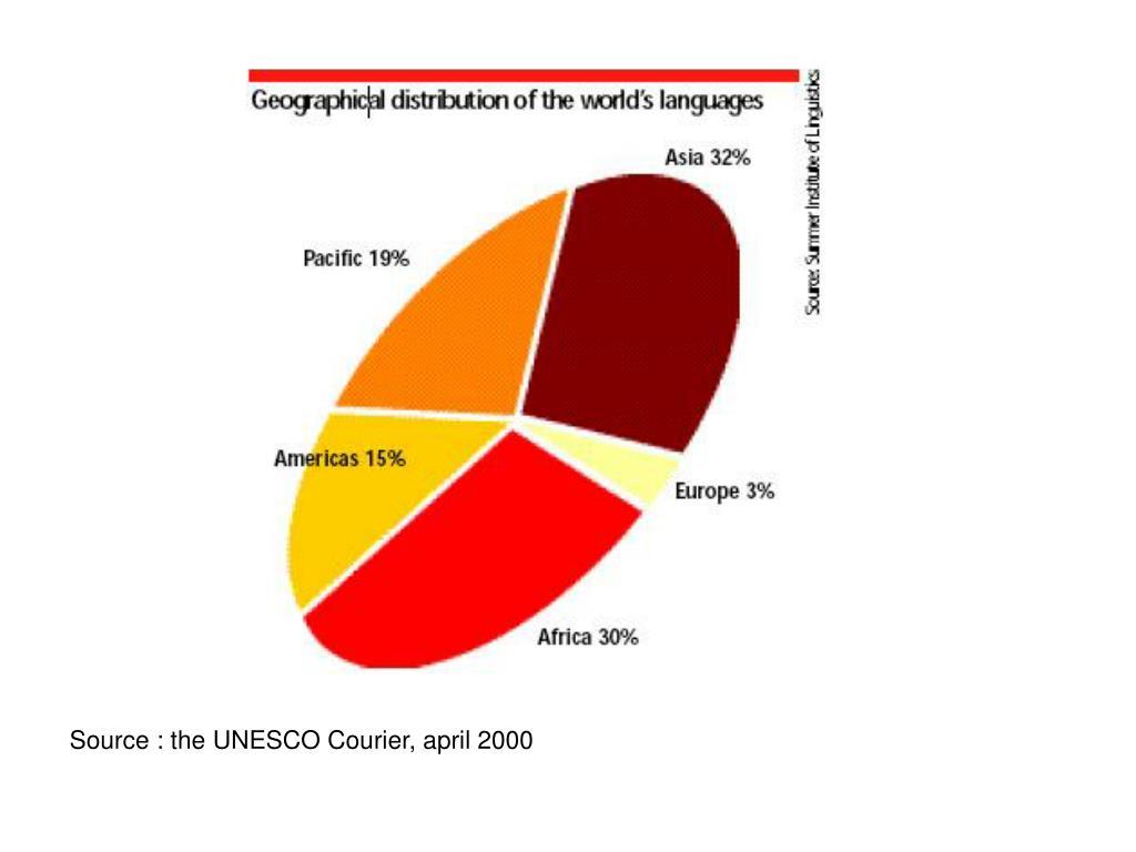 Source : the UNESCO Courier, april 2000