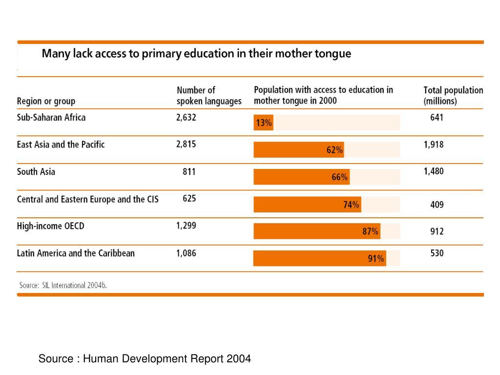 Source : Human Development Report 2004