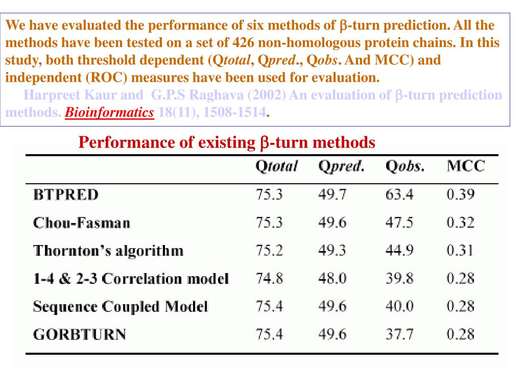 We have evaluated the performance of six methods of