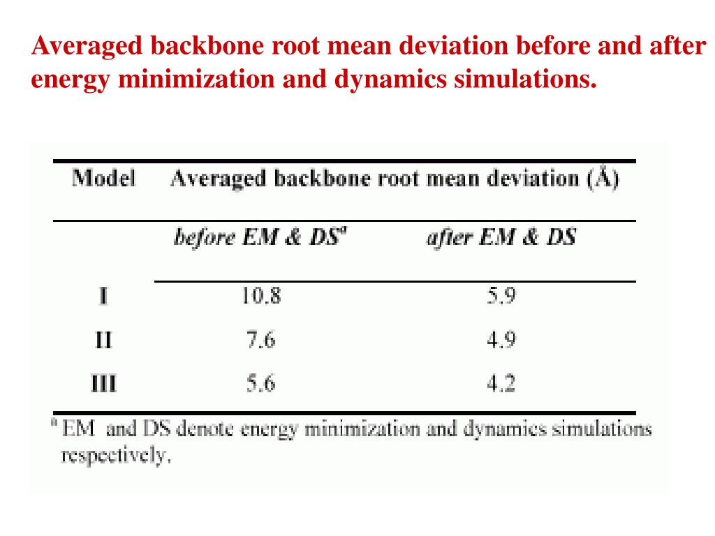 Averaged backbone root mean deviation before and after energy minimization and dynamics simulations.