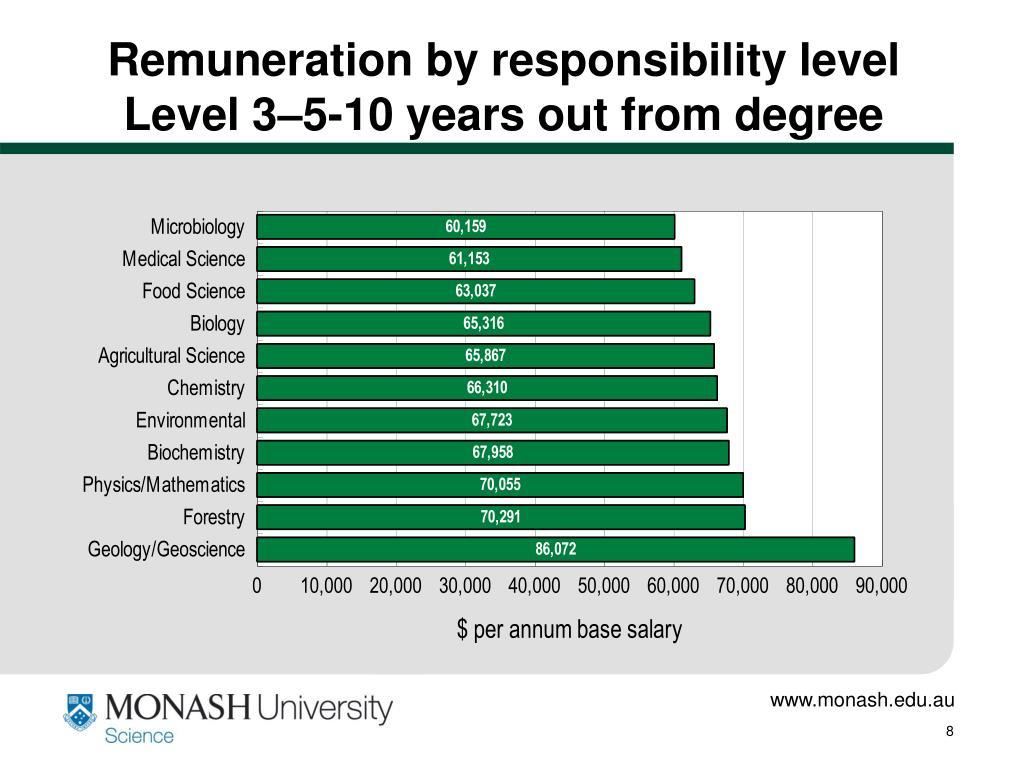Remuneration by responsibility level