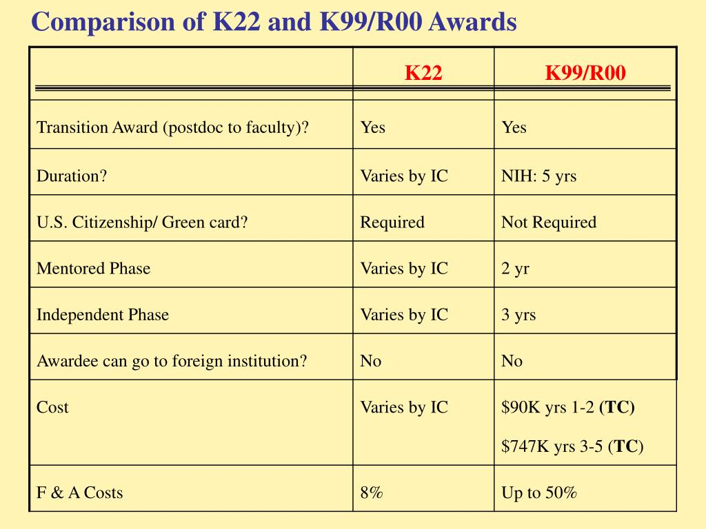 Comparison of K22 and K99/R00 Awards