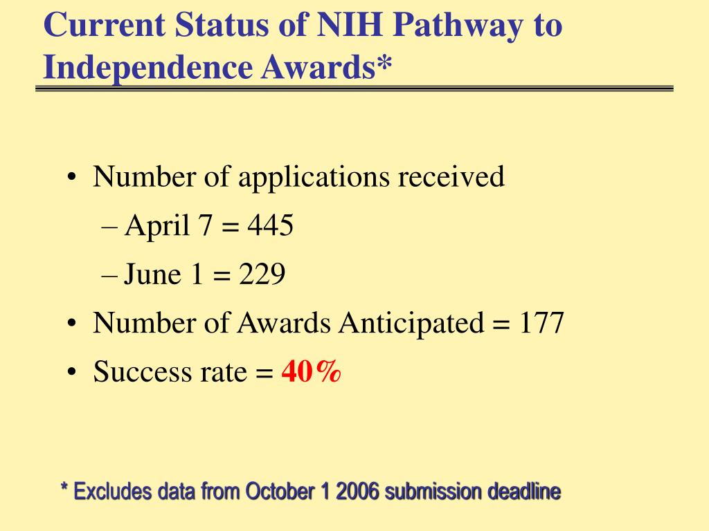 Current Status of NIH Pathway to Independence Awards*