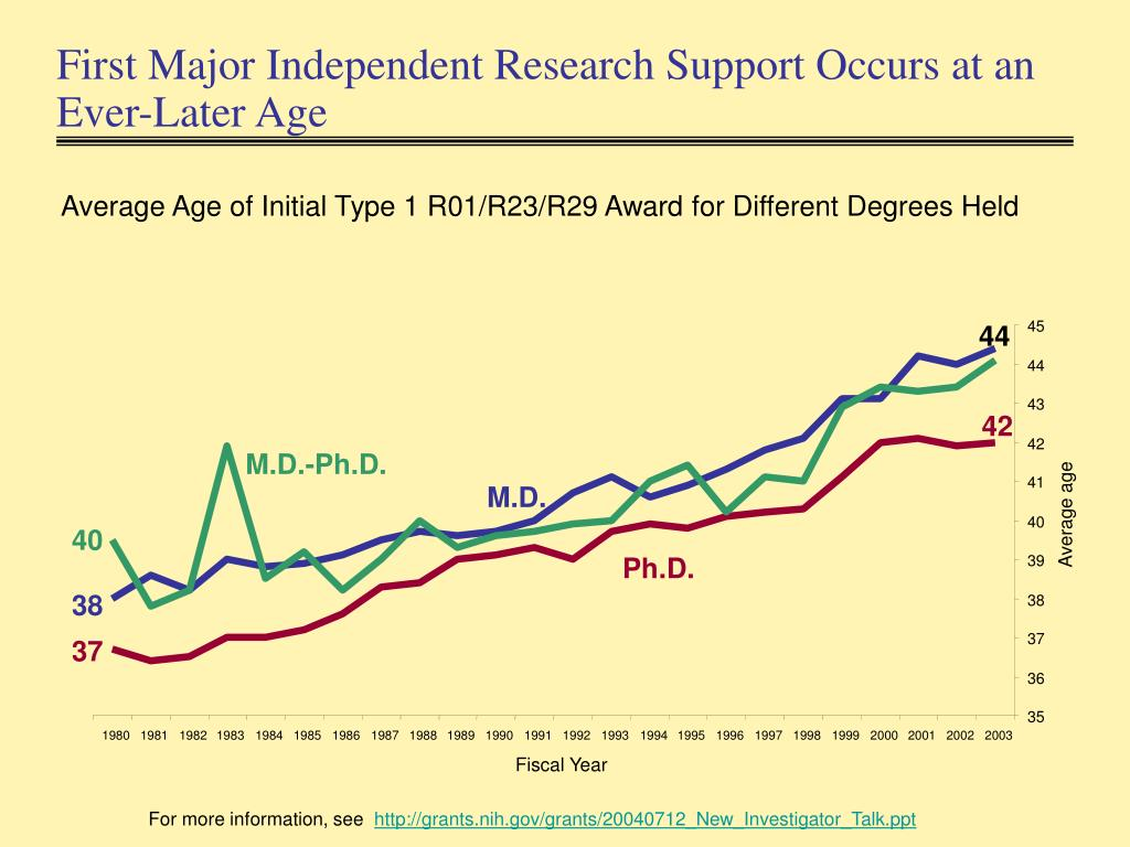 First Major Independent Research Support Occurs at an Ever-Later Age