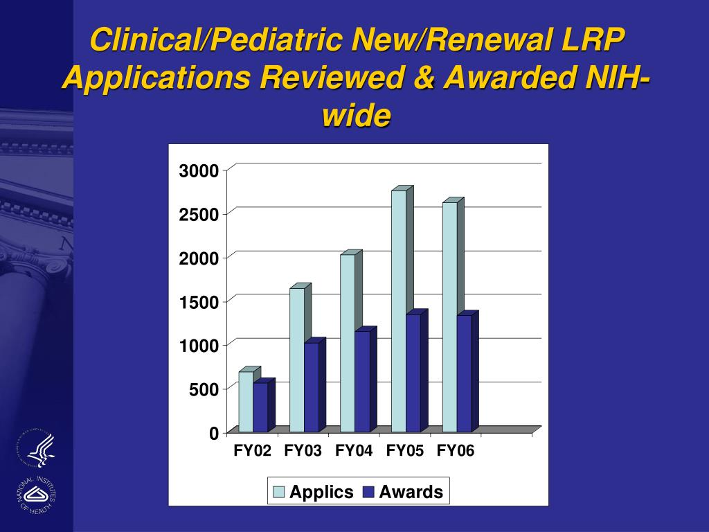 Clinical/Pediatric New/Renewal LRP Applications Reviewed & Awarded NIH-wide