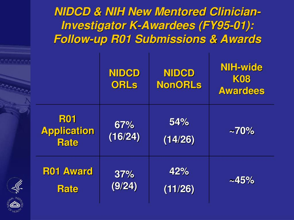 NIDCD & NIH New Mentored Clinician-Investigator K-Awardees (FY95-01):  Follow-up R01 Submissions & Awards