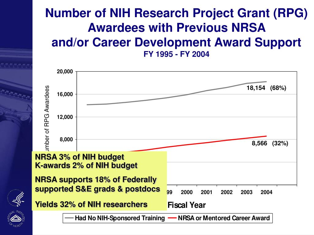 Number of NIH Research Project Grant (RPG)  Awardees with Previous NRSA