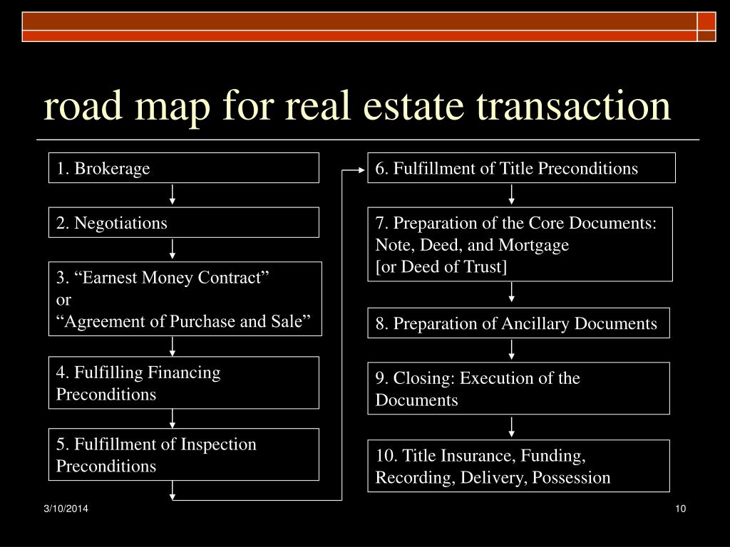 road map for real estate transaction