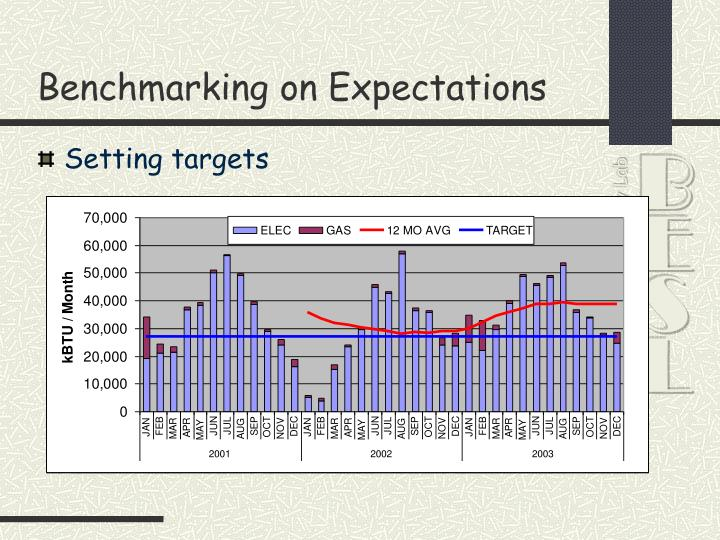 Benchmarking on Expectations