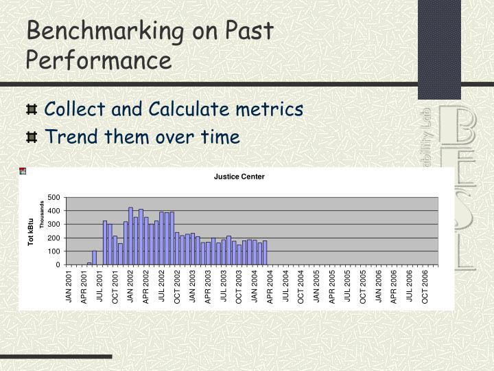 Benchmarking on Past Performance
