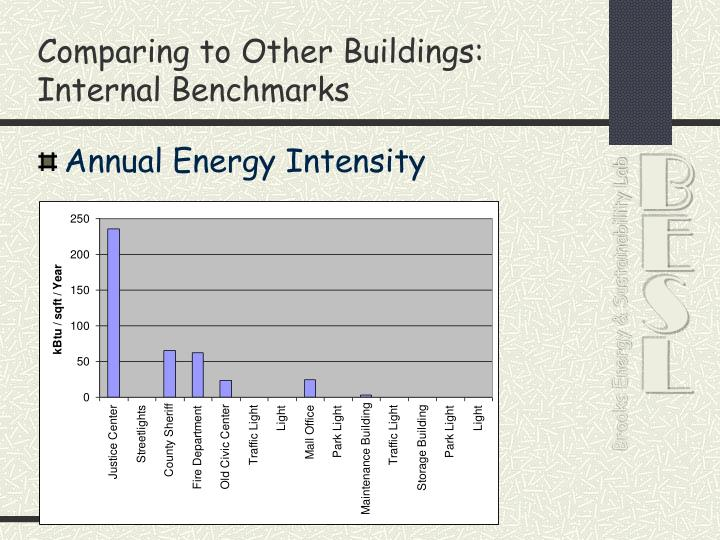 Comparing to Other Buildings: Internal Benchmarks