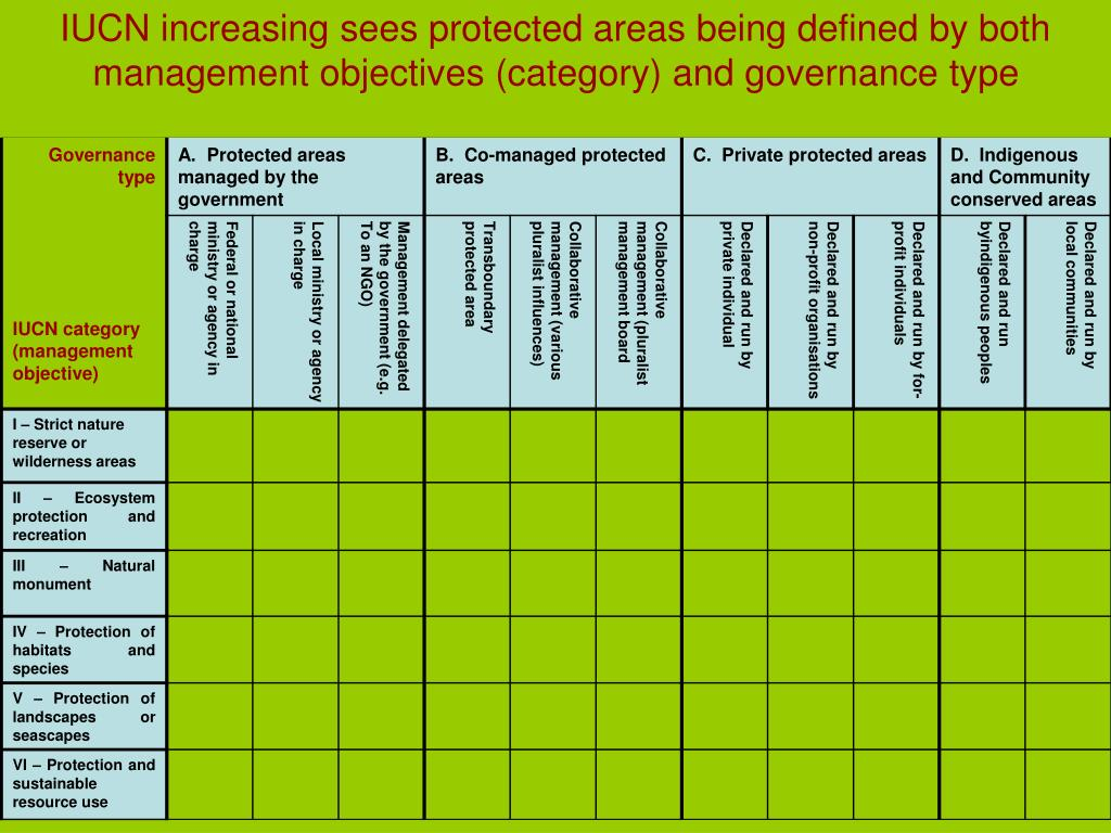 IUCN increasing sees protected areas being defined by both management objectives (category) and governance type