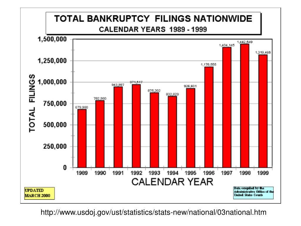 http://www.usdoj.gov/ust/statistics/stats-new/national/03national.htm
