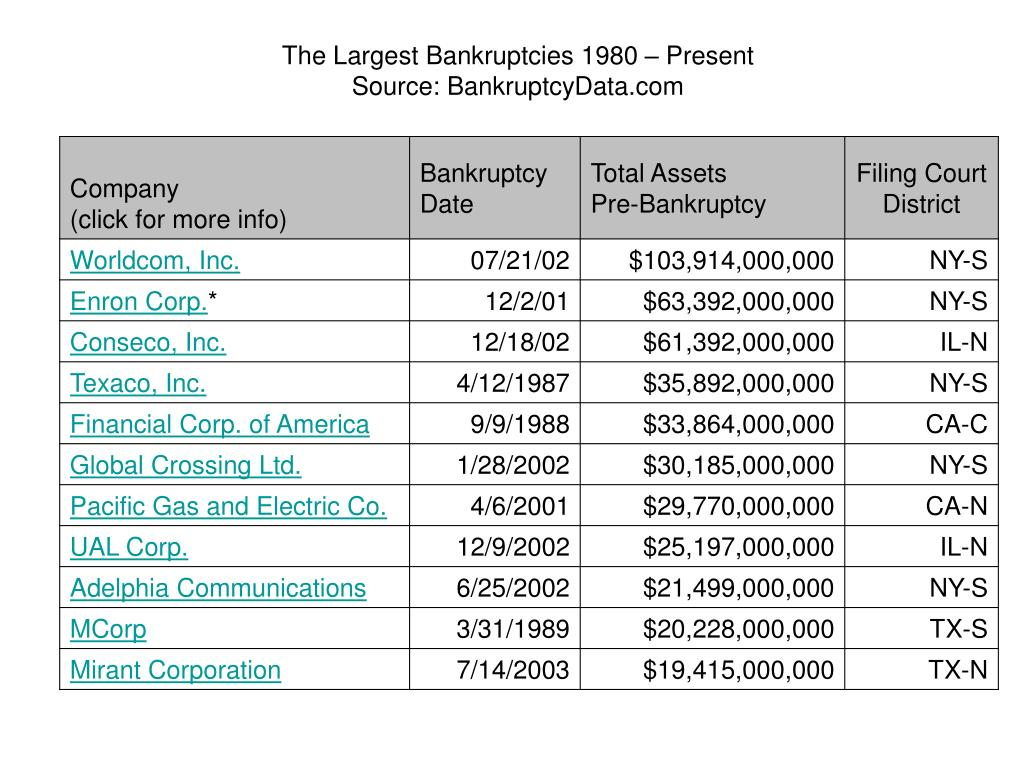 The Largest Bankruptcies 1980 – Present