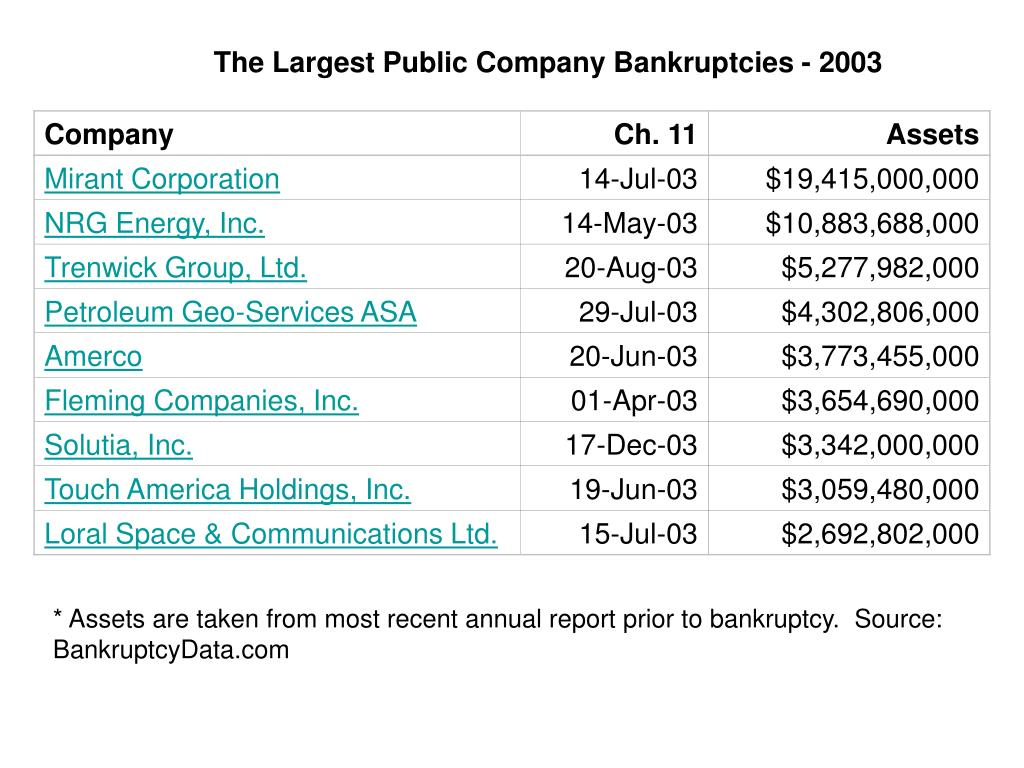 The Largest Public Company Bankruptcies - 2003