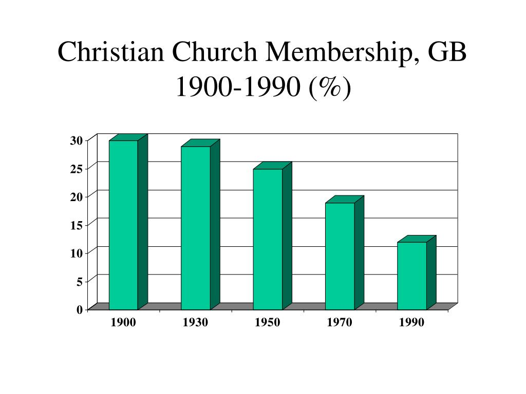 Christian Church Membership, GB 1900-1990 (%)