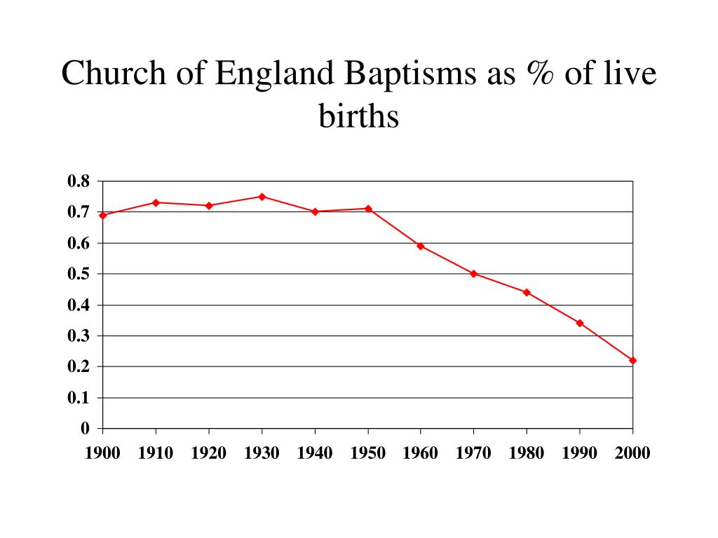 Church of England Baptisms as % of live births