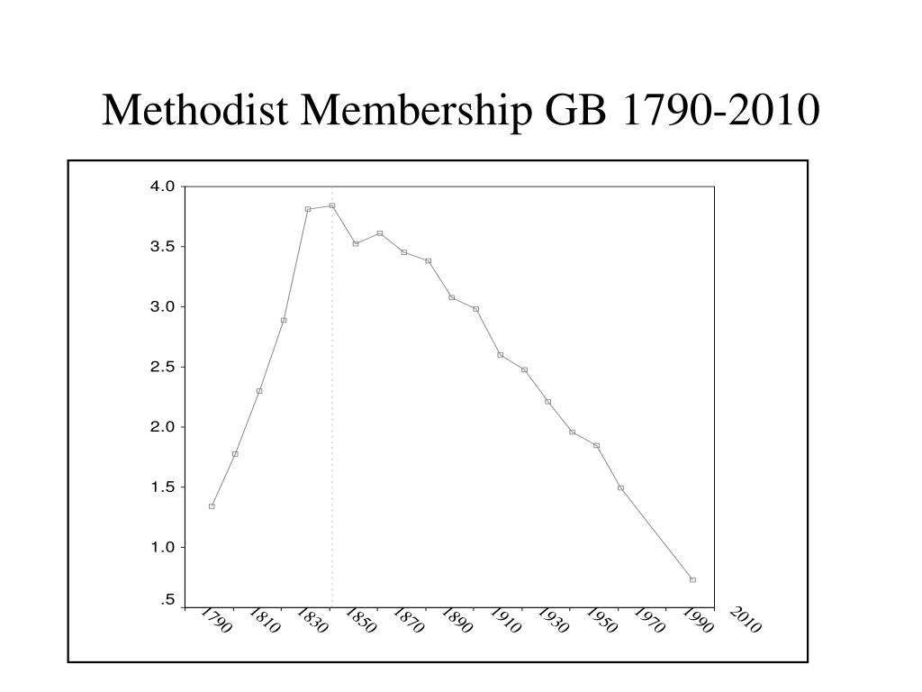 Methodist Membership GB 1790-2010