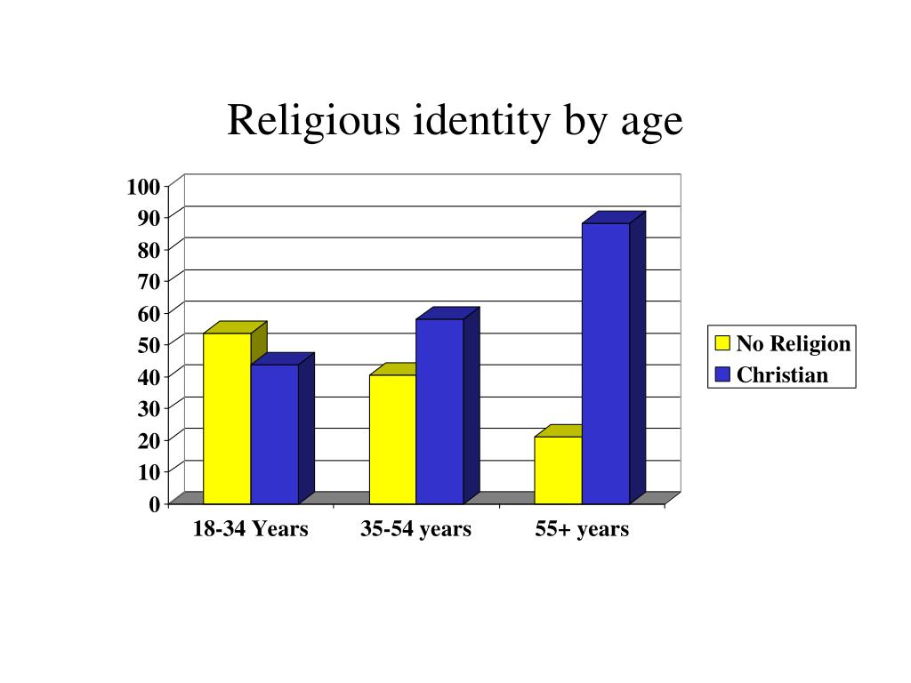 Religious identity by age
