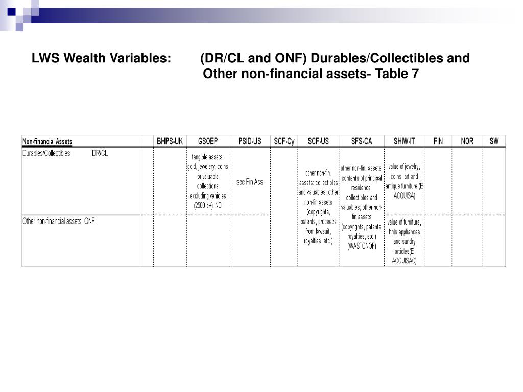 LWS Wealth Variables:        (DR/CL and ONF) Durables/Collectibles and 			    Other non-financial assets- Table 7