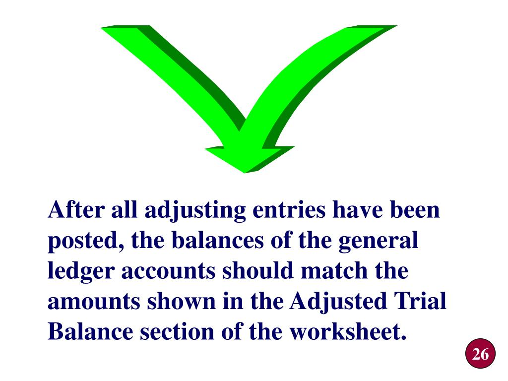 After all adjusting entries have been posted, the balances of the general ledger accounts should match the amounts shown in the Adjusted Trial Balance section of the worksheet.