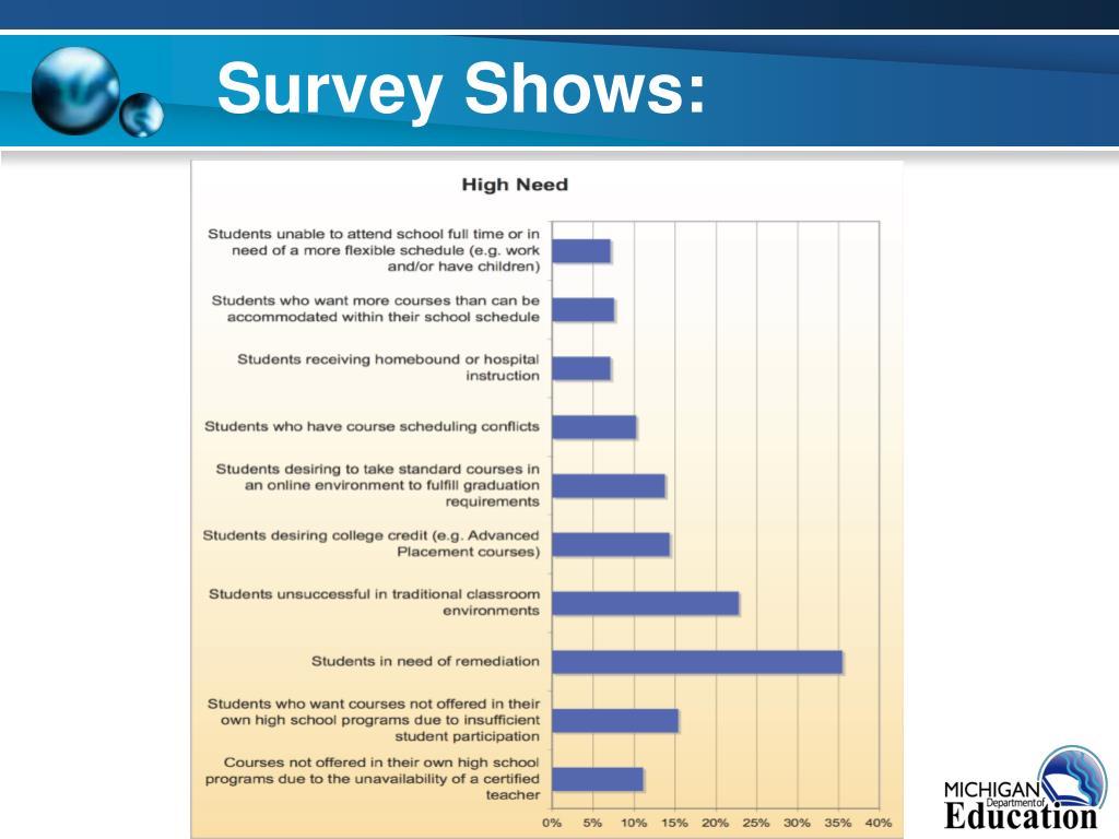 Survey Shows: