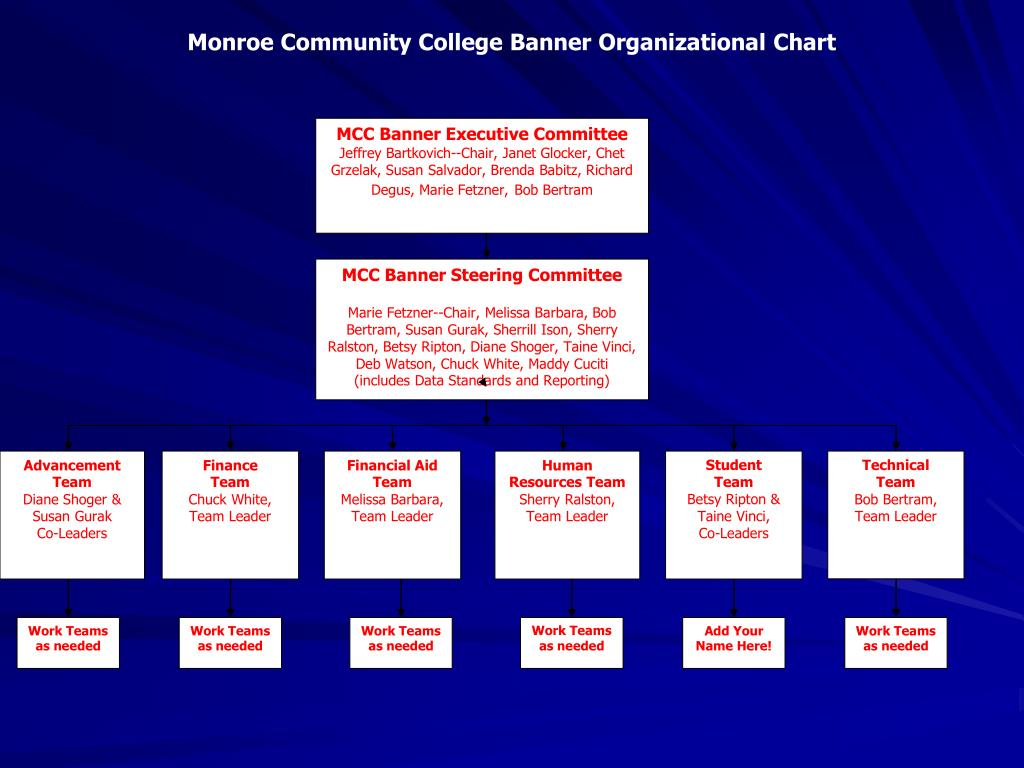 MCC Banner Executive Committee