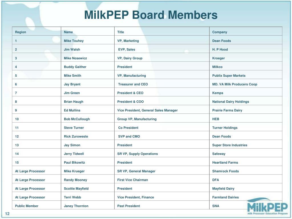 MilkPEP Board Members