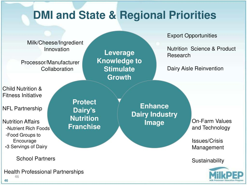 DMI and State & Regional Priorities