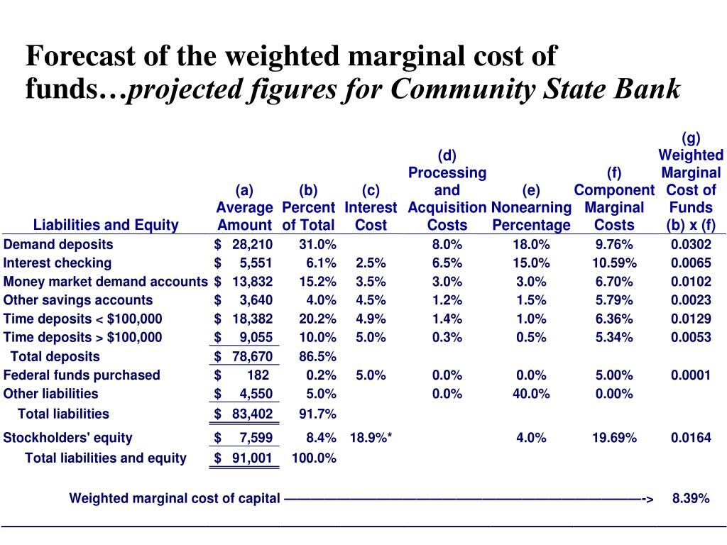Forecast of the weighted marginal cost of funds