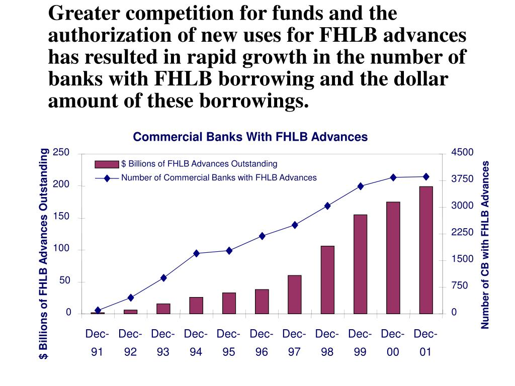Commercial Banks With FHLB Advances