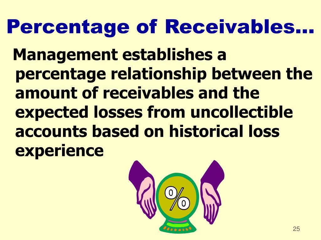 Percentage of Receivables...