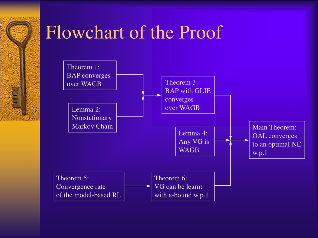 Flowchart of the Proof