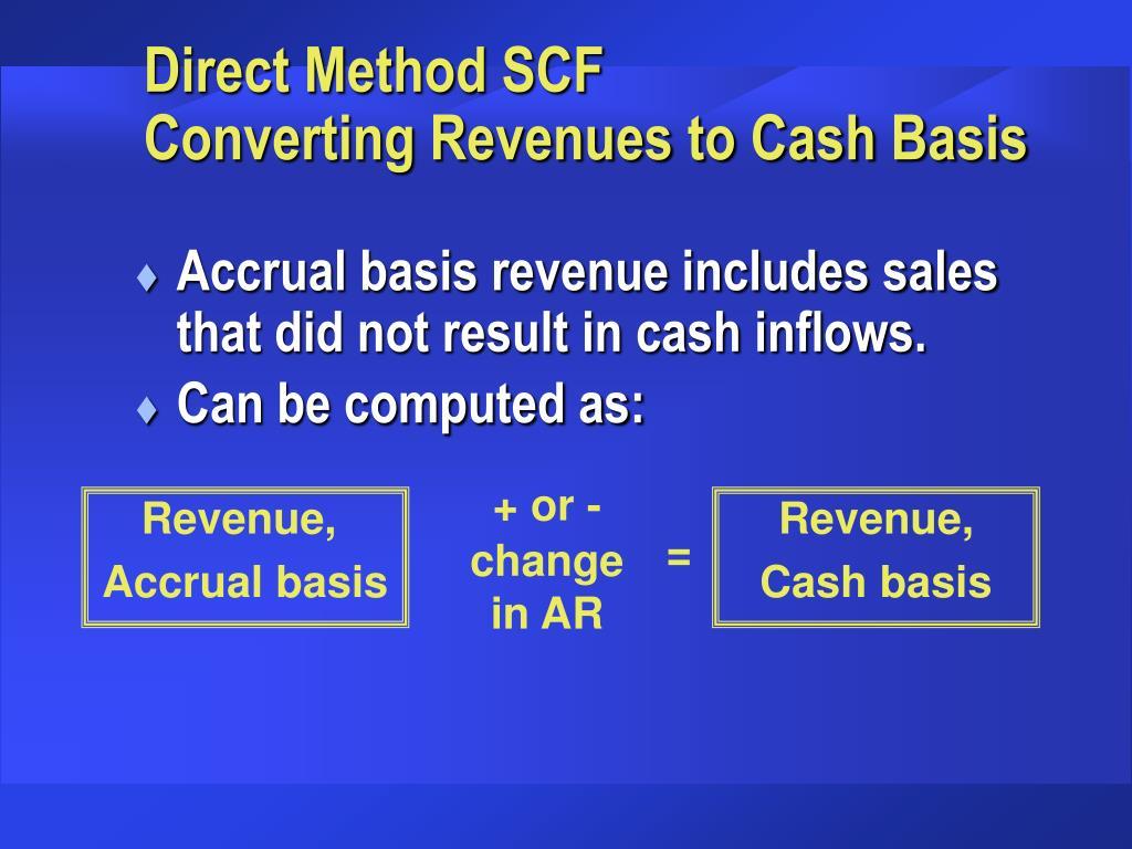 Direct Method SCF