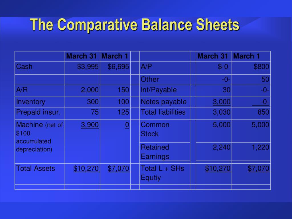 The Comparative Balance Sheets